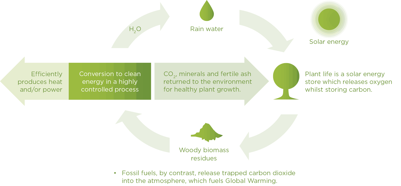 Ciklus CO2