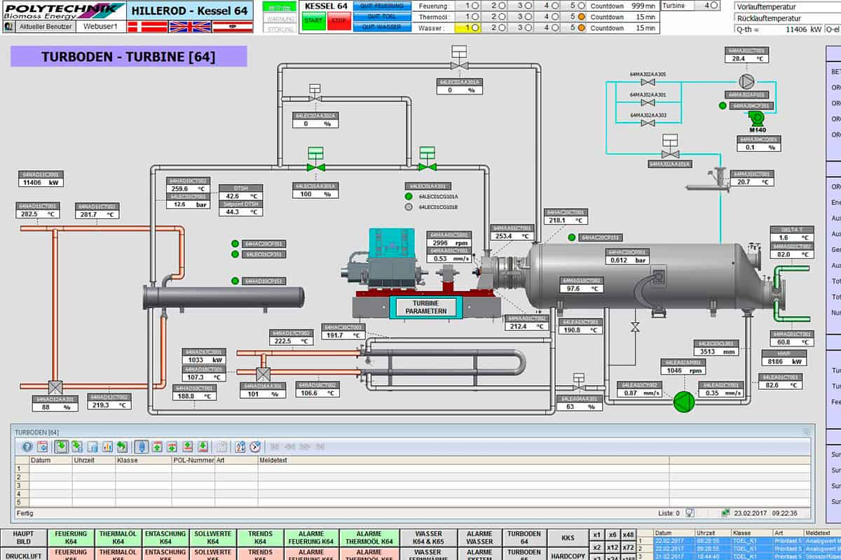 Products And Components Polytechnik Biomass Power Plant Flow Diagram Schematically Recorded Stored Allow For A Simple Clear Overview Of The Condition Functions Individual